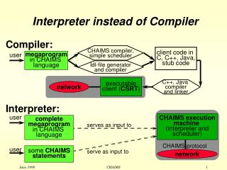 Interpreter instead of Compiler