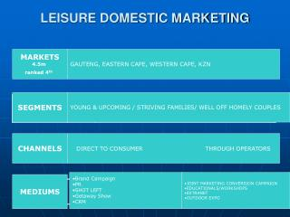 LEISURE DOMESTIC MARKETING