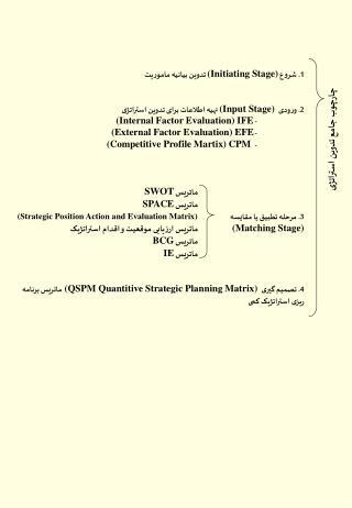 چارچوب جامع تدوین استراتژی