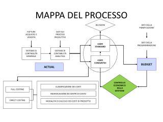 MAPPA DEL PROCESSO