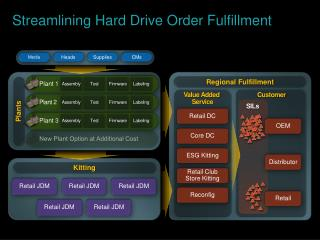 Streamlining  Hard Drive Order Fulfillment