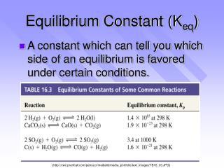Equilibrium Constant (K eq )