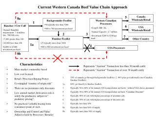 Current Western Canada Beef Value Chain Approach