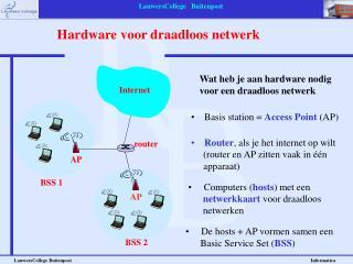 Hardware voor draadloos netwerk