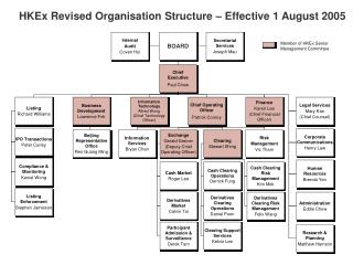 HKEx Revised Organisation Structure – Effective 1 August 2005