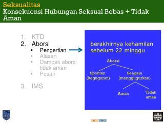 KTD Aborsi Pengertian Alasan Dampak aborsi tidak aman Pesan  IMS