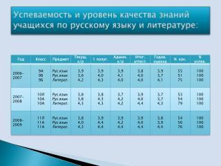 Успеваемость и уровень качества знаний учащихся по русскому языку и литературе: