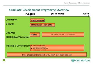Graduate Development Programme Overview