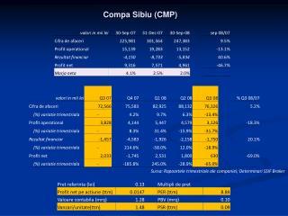 Compa  Sibiu (CMP)