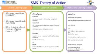 SMS  Theory  of Action