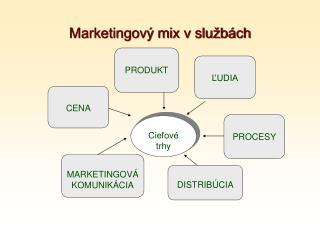Cieľové trhy