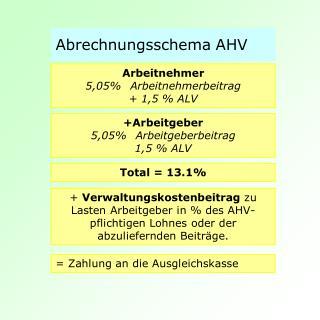 Abrechnungsschema AHV