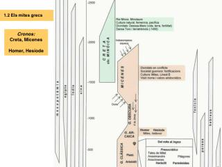 Cronos:  Creta, Micenes Homer, Hesíode