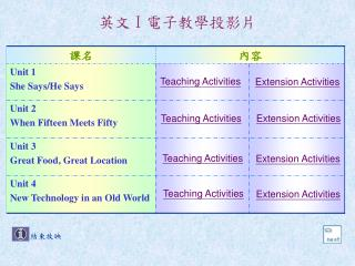 英文 I電子 教學投影片