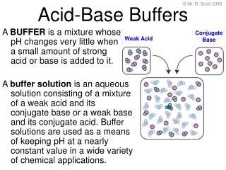 Acid-Base Buffers