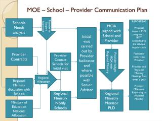 MOE – School – Provider Communication Plan