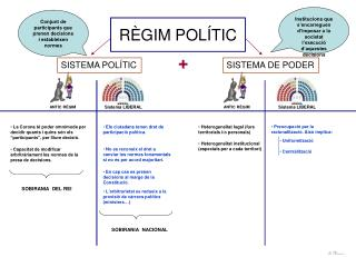 RÈGIM POLÍTIC