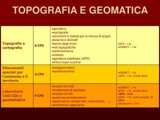 TOPOGRAFIA E GEOMATICA