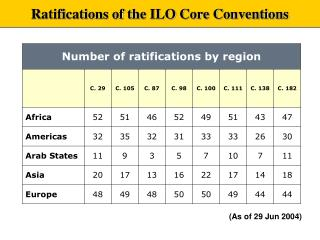 Ratifications of the ILO Core Conventions