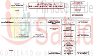 PROGR.  DE RECURSOS FINANCIEROS Y CONTROL DE GASTOS  DEL SISTEMA DE SALUD LIC. HERNAN SOSA ARAUJO
