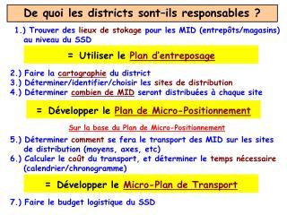 De quoi les districts sont–ils responsables ?