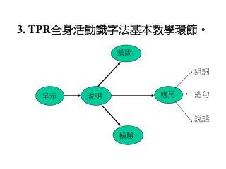 3. TPR 全身活動識字法基本教學環節。