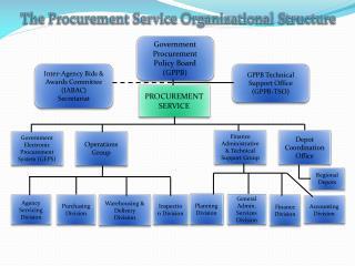 Government Procurement Policy Board (GPPB)