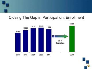 Closing The Gap in Participation: Enrollment