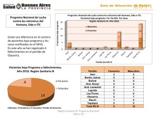 Programa Nacional de Lucha contra los retrovirus del Humano, Sida e ITS