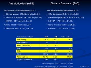 Biofarm Bucuresti  (BIO)