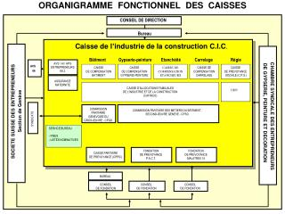 CAISSE D'ALLOCATIONS FAMILIALES  DE L�INDUSTRIE ET DE LA CONSTRUCTION (CAFINCO)