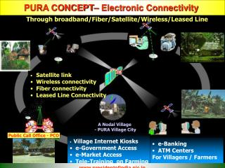 PURA CONCEPT– Electronic Connectivity