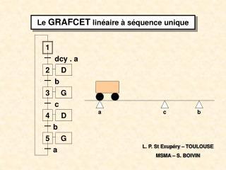 Le  GRAFCET  linéaire à séquence unique