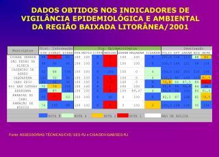 Fonte: ASSESSORIAS TÉCNICAS/CVE/ SES-RJ e CISA/DDV/GAB/SES-RJ