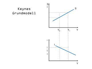 Keynes Grundmodell