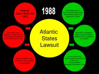 Atlantic  States Lawsuit
