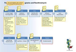 Finden keinen Hinweis auf Myasthenie als Kontraindikation.