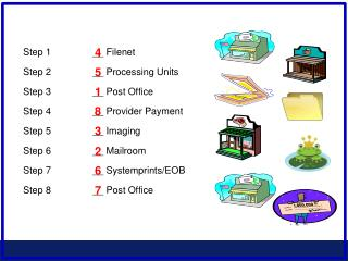 Step 1__ Filenet Step 2__ Processing Units Step 3 __ Post Office