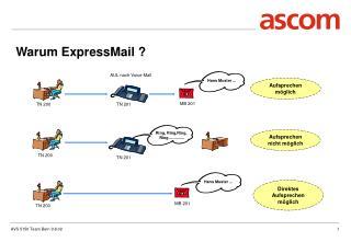 Warum ExpressMail ?
