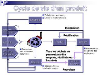 Cycle de vie d�un produit