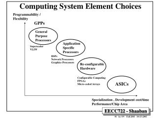 Computing System Element Choices