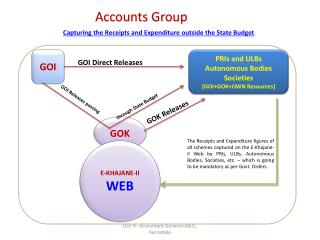Accounts Group