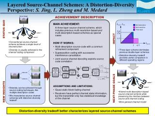 Three-layer scheme dominates previous double-layer schemes Distortion-diversity tradeoff provides useful comparison in d
