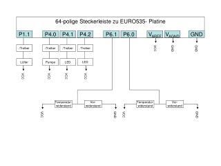 64-polige Steckerleiste zu EURO535- Platine