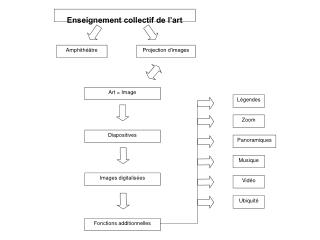 Enseignement collectif de l'art