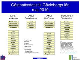 Gästnattsstatistik Gävleborgs län  maj 2010