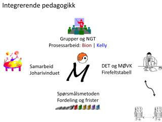 Integrerende pedagogikk
