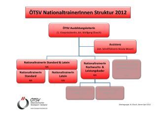 ÖTSV AusbildungsleiterIn (1. VizepräsidentIn, dzt. Wolfgang Eliasch)