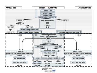 ANNEXE 16-4:  GROUPE DE TRAVAIL  IAMEST-AGENCE ESTRIE RECOMMANDATIONS «MILIEU INTRA HOSPITALIER»