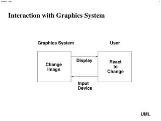 Interaction with Graphics System